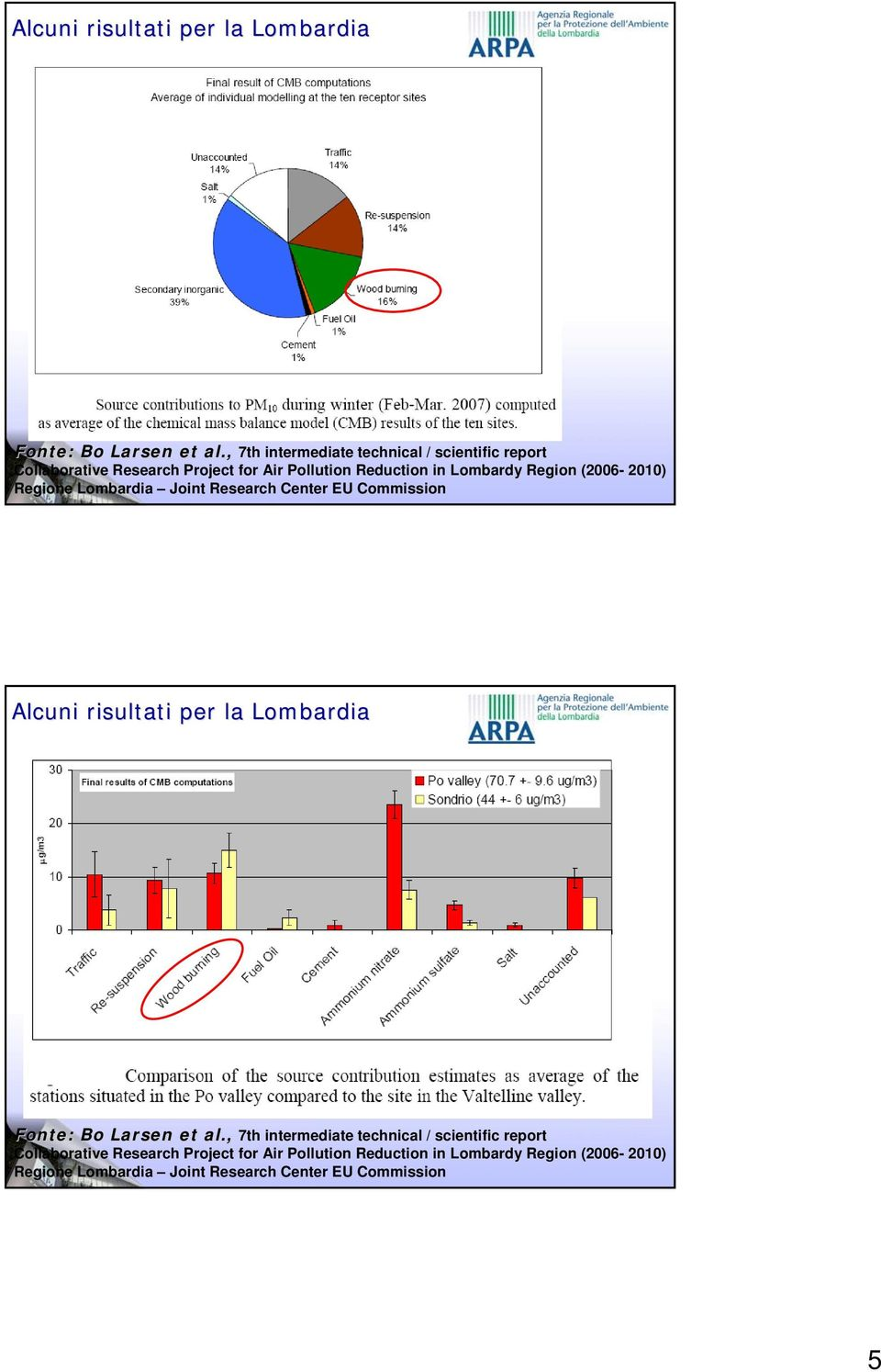 Region (2006-2010) Regione Lombardia Joint Research Center EU Commission  Region (2006-2010) Regione Lombardia Joint Research