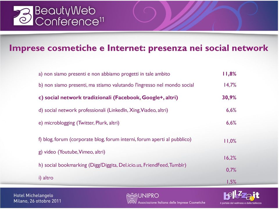 professionali (LinkedIn, Xing, Viadeo, altri) 6,6% e) microblogging (Twitter, Plurk, altri) 6,6% f) blog, forum (corporate blog, forum interni,