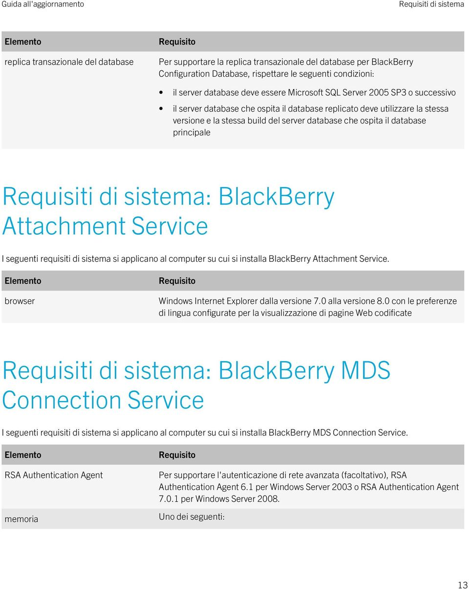 server database che ospita il database principale Requisiti di sistema: BlackBerry Attachment Service I seguenti requisiti di sistema si applicano al computer su cui si installa BlackBerry Attachment