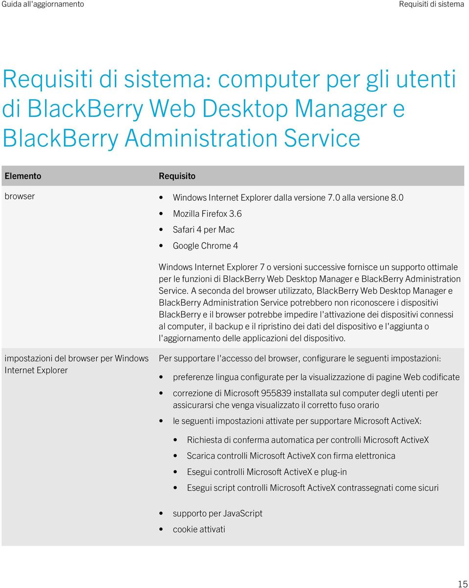 6 Safari 4 per Mac Google Chrome 4 Windows Internet Explorer 7 o versioni successive fornisce un supporto ottimale per le funzioni di BlackBerry Web Desktop Manager e BlackBerry Administration
