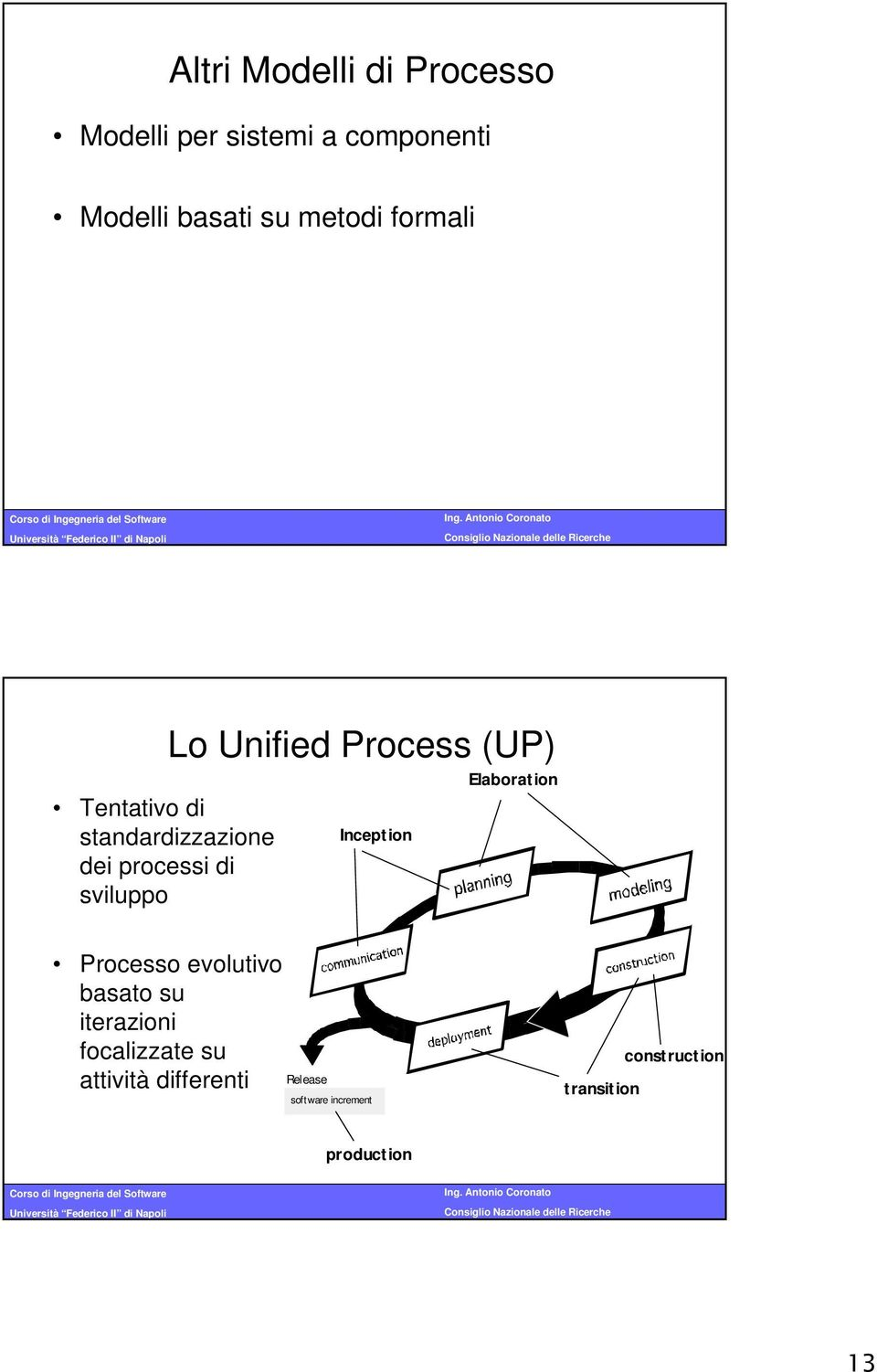 Process (UP) Inception Elaboration Processo evolutivo basato su iterazioni