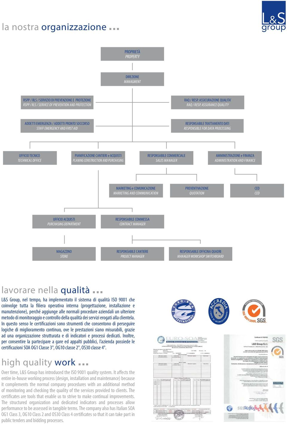ASSURANCE QUALITY ADDETTI EMERGENZA / ADDETTI PRONTO SOCCORSO STAFF EMERGENCY AND FIRST AID RESPONSABILE TRATTAMENTO DATI RESPONSIBLE FOR DATA PROCESSING UFFICIO TECNICO TECHNICAL OFFICE