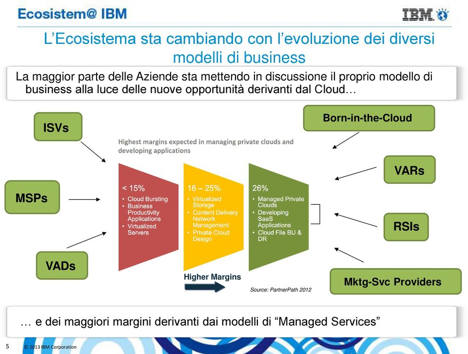 opportunità derivanti dal Cloud ISVs Born-in-the-Cloud VARs MSPs RSIs VADs Higher Margins