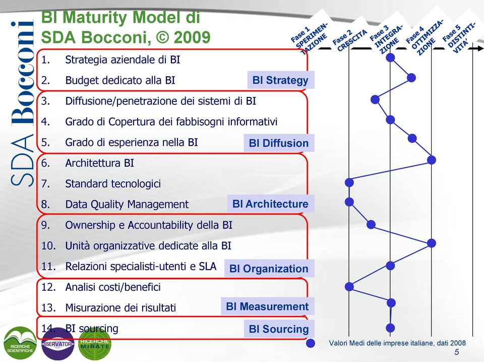 Data Quality Management BI Architecture 9. Ownership e Accountability della BI 10. Unità organizzative dedicate alla BI 11.