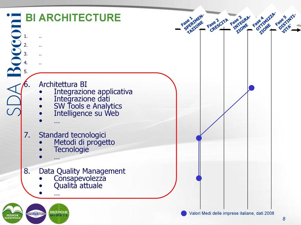 Analytics Intelligence su Web 7.