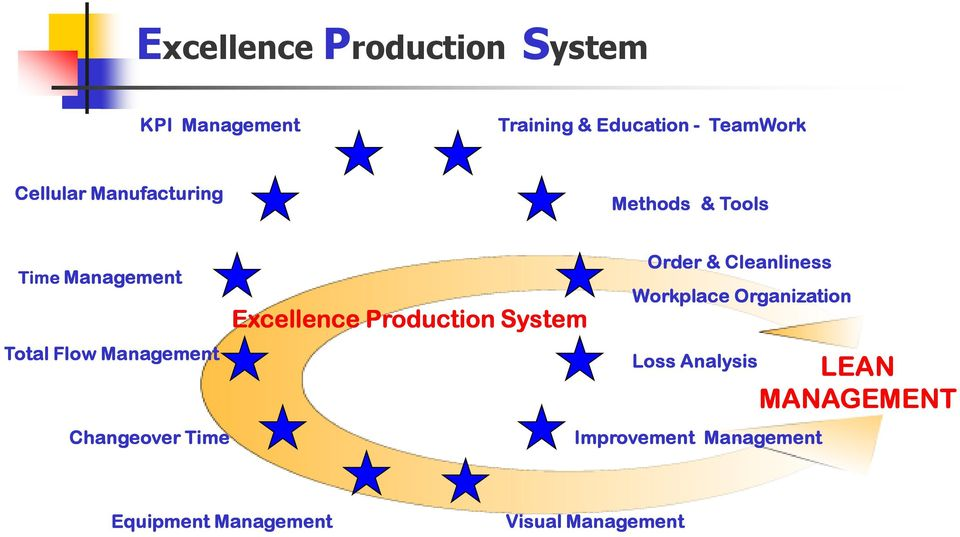 Changeover Time Excellence Production System Order & Cleanliness Workplace