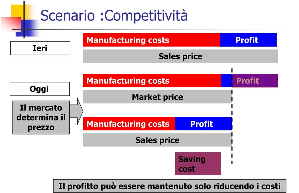 Market price Manufacturing costs Profit Profit Sales price