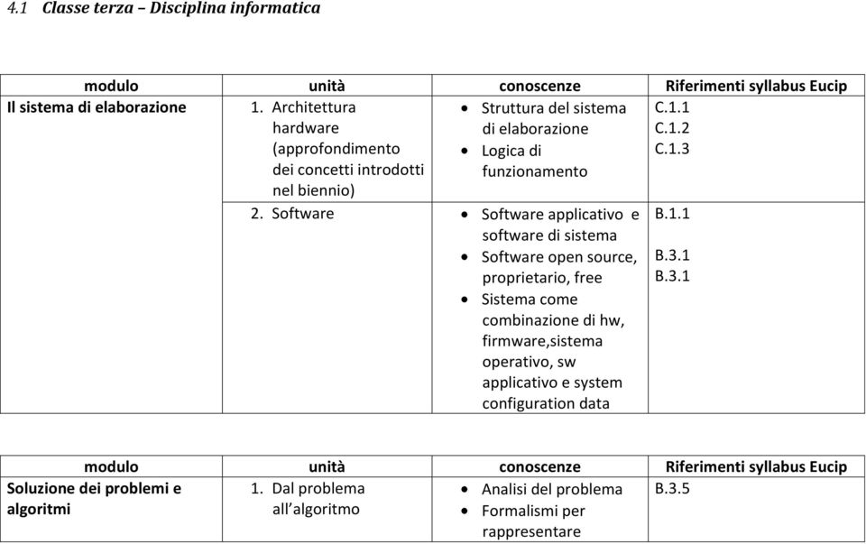 Software Software applicativo e software di sistema Software open source, proprietario, free Sistema come combinazione di hw, firmware,sistema operativo, sw