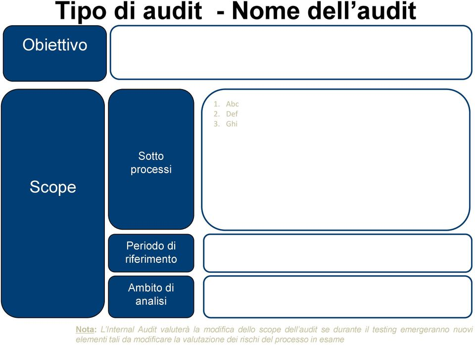 Internal Audit valuterà la modifica dello scope dell audit se durante il