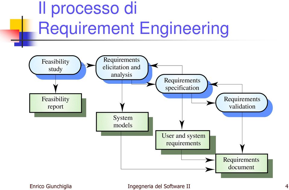 models Requirements specification User and system Requirements