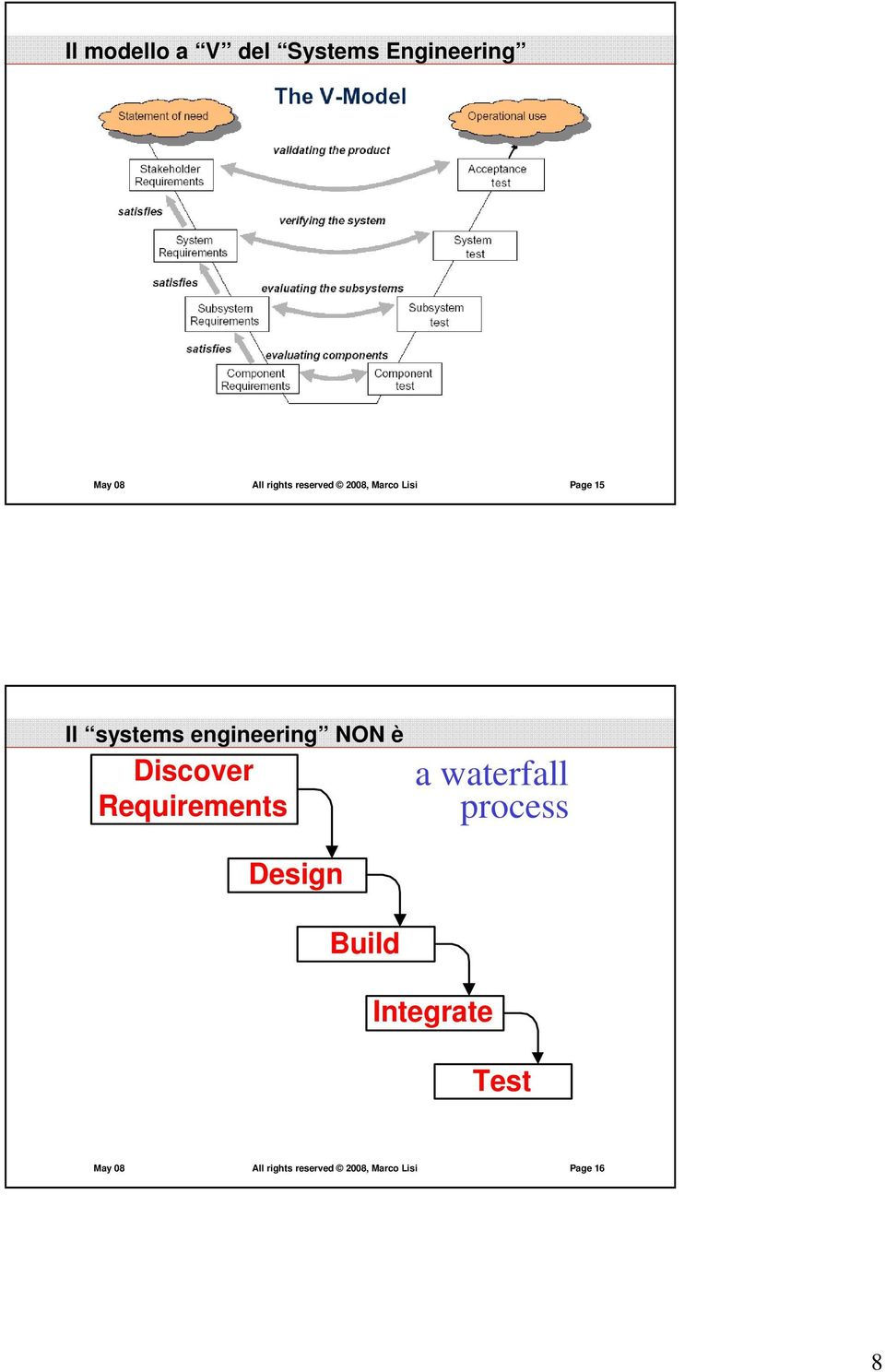 è Discover Requirements a waterfall process Design Build