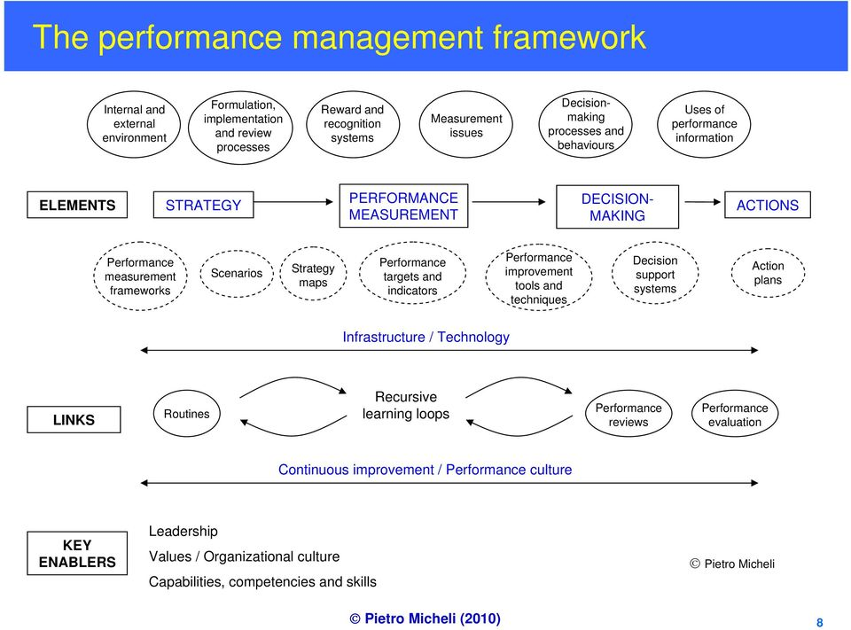 Performance targets and indicators Performance improvement tools and techniques Decision support systems Action plans Infrastructure / Technology LINKS Routines Recursive learning loops