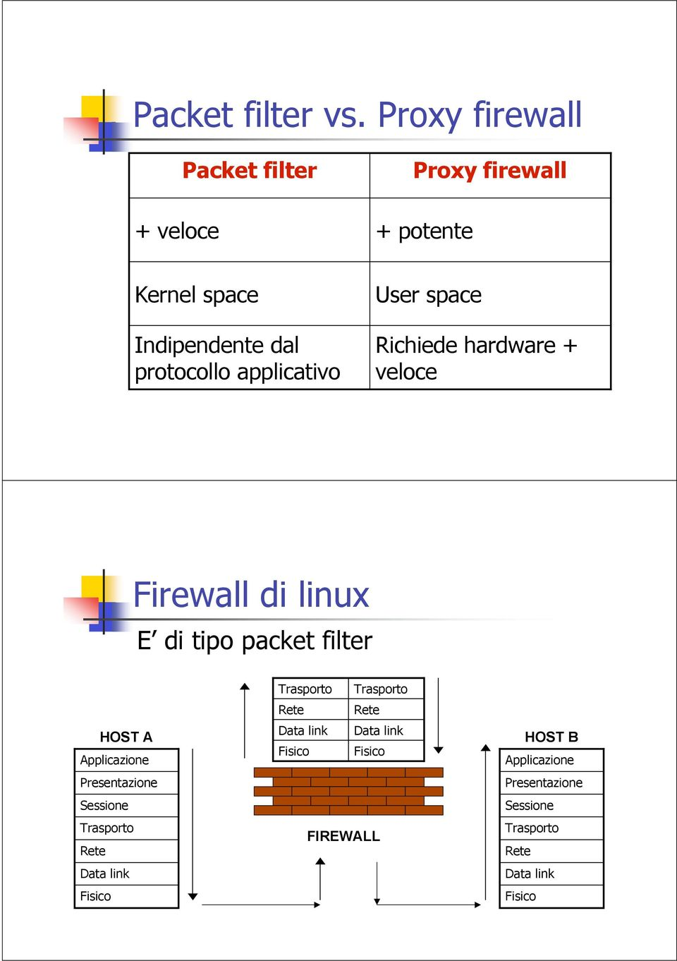 applicativo User space Richiede hardware + veloce Firewall di linux E di tipo packet filter HOST A