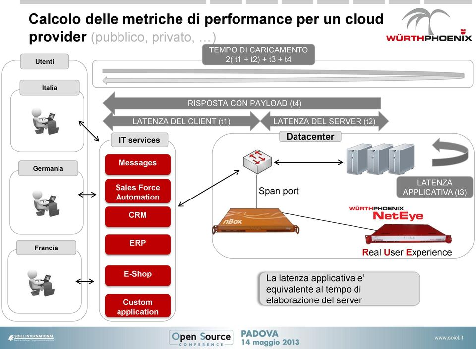 (t2) Datacenter Germania Messages Sales Force Automation CRM Span port LATENZA APPLICATIVA (t3) Francia ERP