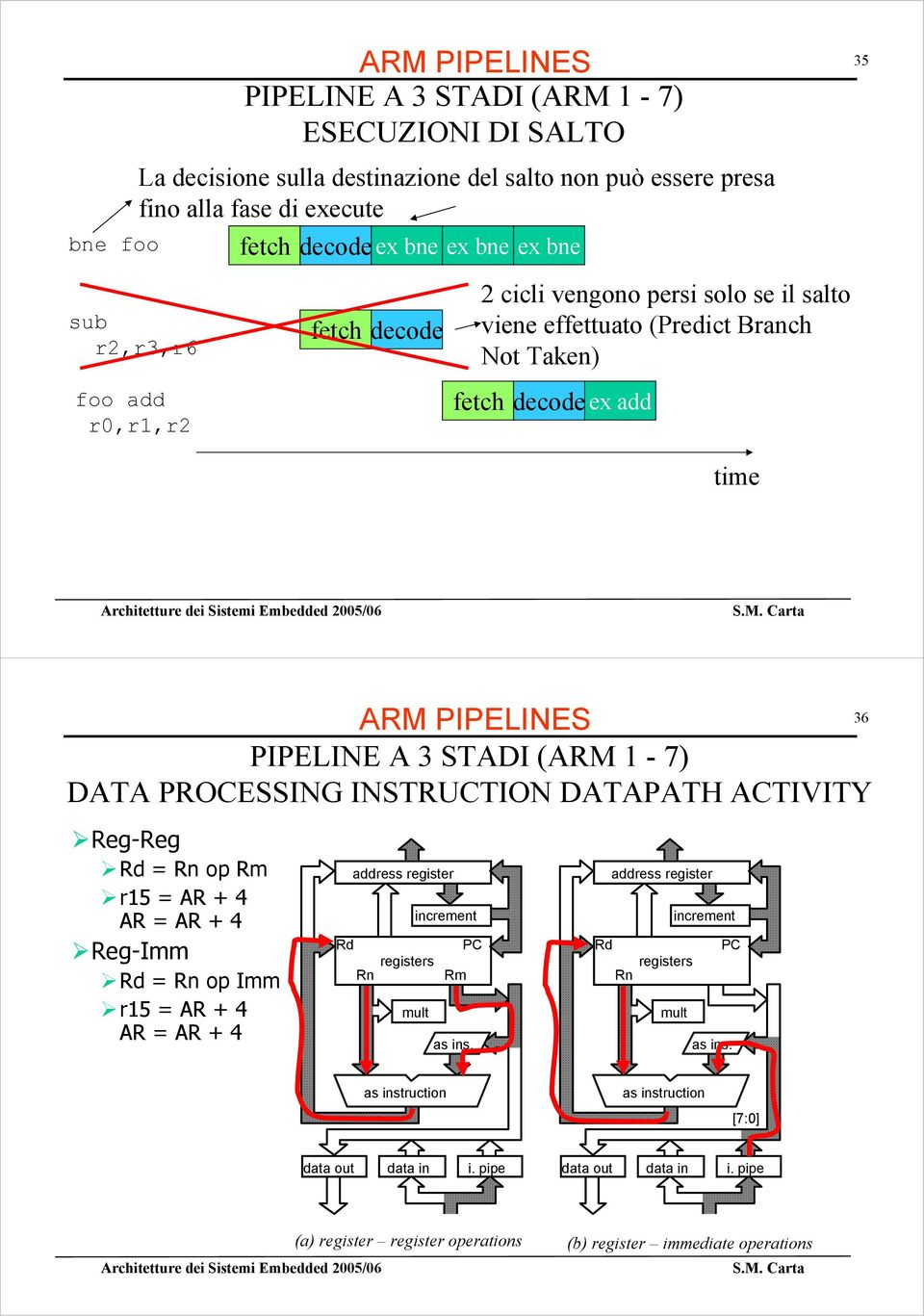 DATA PROCESSING INSTRUCTION DATAPATH ACTIVITY Reg-Reg Rd = Rn op Rm r15 = AR + 4 AR = AR + 4 Reg-Imm Rd = Rn op Imm r15 = AR + 4 AR = AR + 4 address register Rd registers Rn increment mult Rm PC as