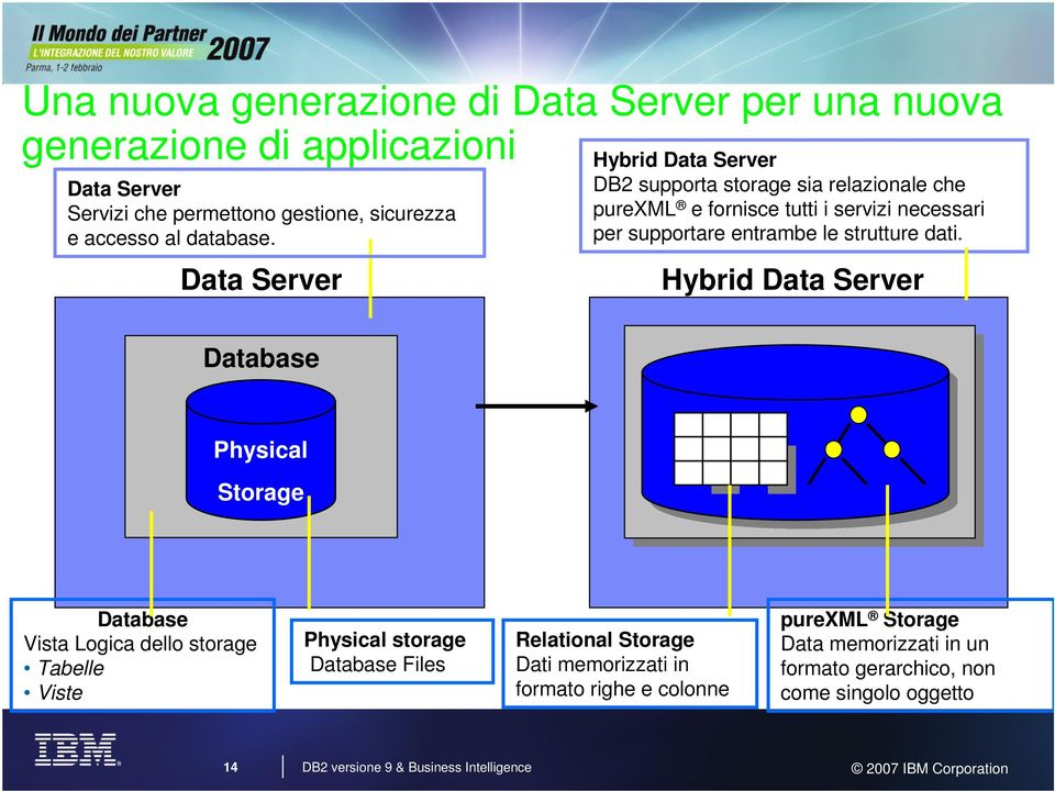 dati. Hybrid Data Server Database Physical Storage Database Vista Logica dello storage Tabelle Viste Physical storage Database Files Relational Storage Dati