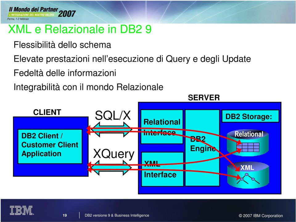 CLIENT DB2 Client / Customer Client Application SQL/X XQuery Relational Interface XML