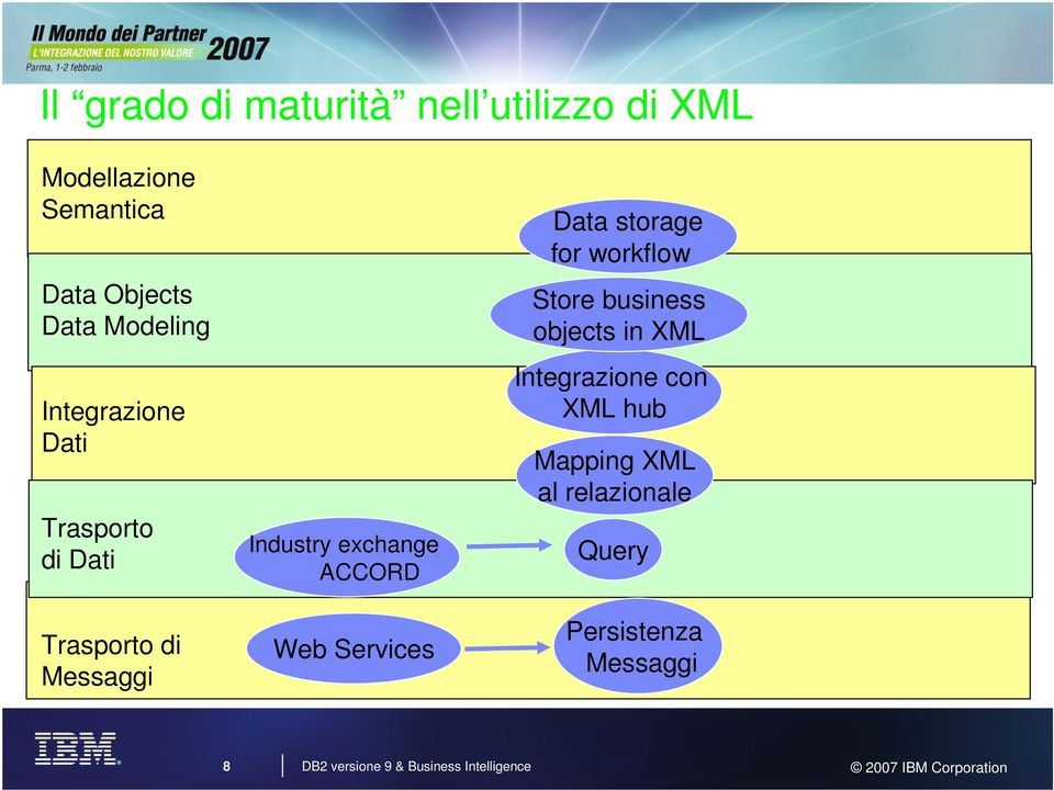 ACCORD Web Services Data storage for workflow Store business objects in XML Integrazione