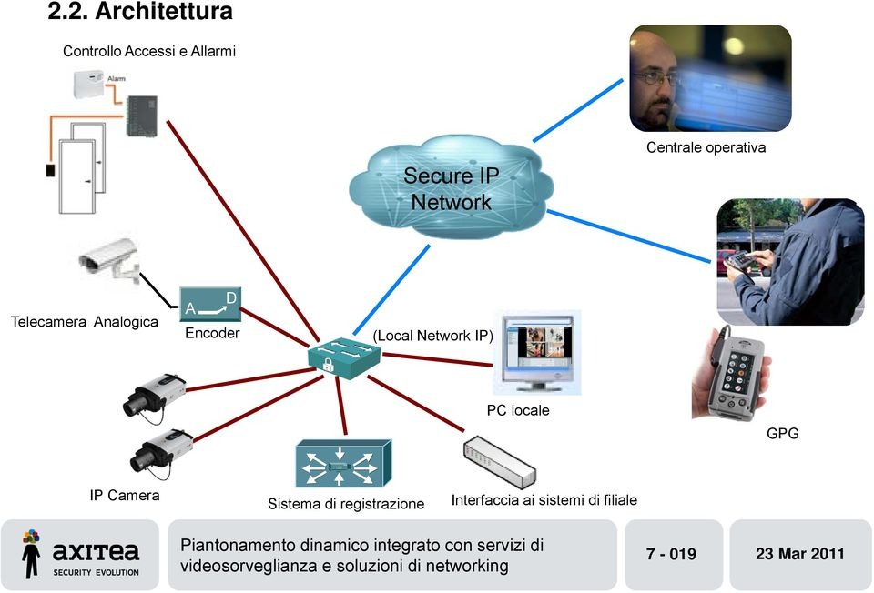 Encoder (Local Network IP) PC locale GPG IP Camera