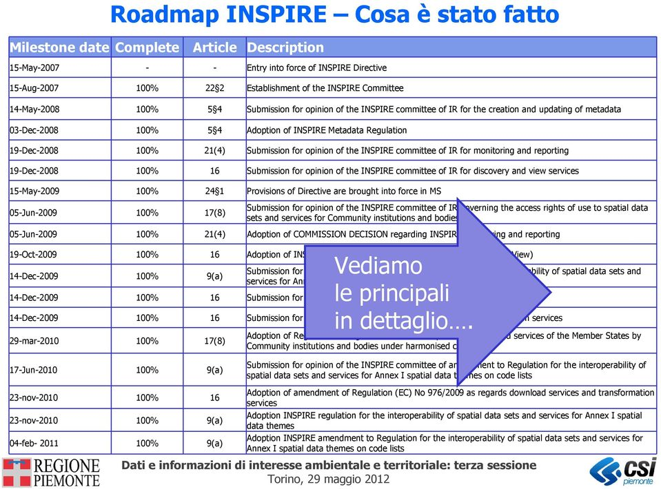 21(4) Submission for opinion of the INSPIRE committee of IR for monitoring and reporting 19-Dec-2008 100% 16 Submission for opinion of the INSPIRE committee of IR for discovery and view services