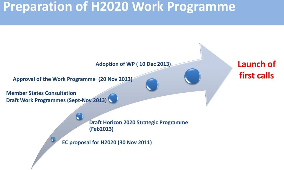 States Consultation Draft Work Programmes (Sept-Nov 2013) Draft