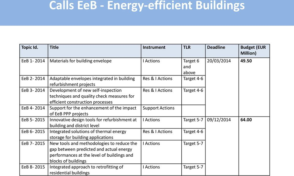 techniques and quality check measures for efficient construction processes EeB 4-2014 Support for the enhancement of the impact Support Actions of EeB PPP projects EeB 5-2015 Innovative design tools