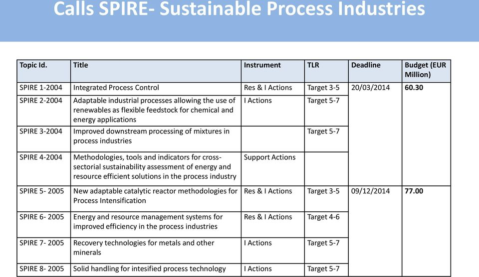 applications Improved downstream processing of mixtures in process industries Methodologies, tools and indicators for crosssectorial sustainability assessment of energy and resource efficient