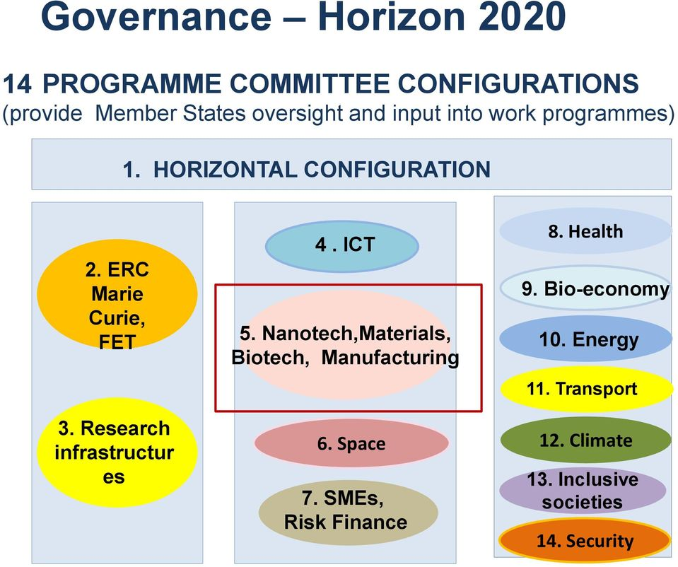 Research infrastructur es 4. ICT 5. Nanotech,Materials, Biotech, Manufacturing 6. Space 7.