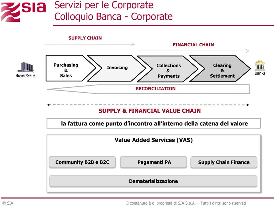 Settlement Banks RECONCILIATION SUPPLY & FINANCIAL VALUE CHAIN la fattura come punto d incontro all interno della