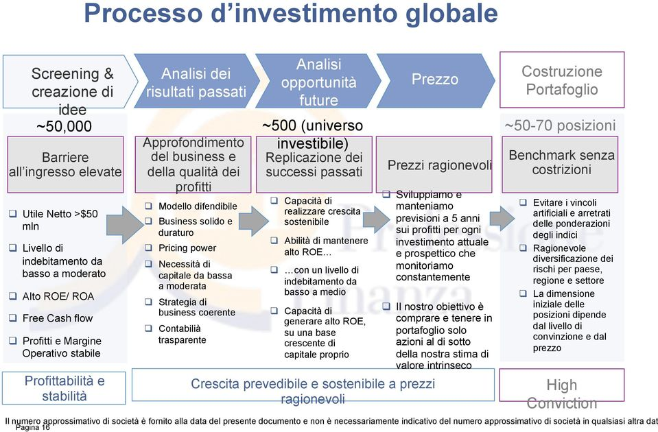 e duraturo # Pricing power # Necessità di capitale da bassa a moderata # Strategia di business coerente # Contabilià trasparente Analisi opportunità future ~500 (universo investibile) Replicazione