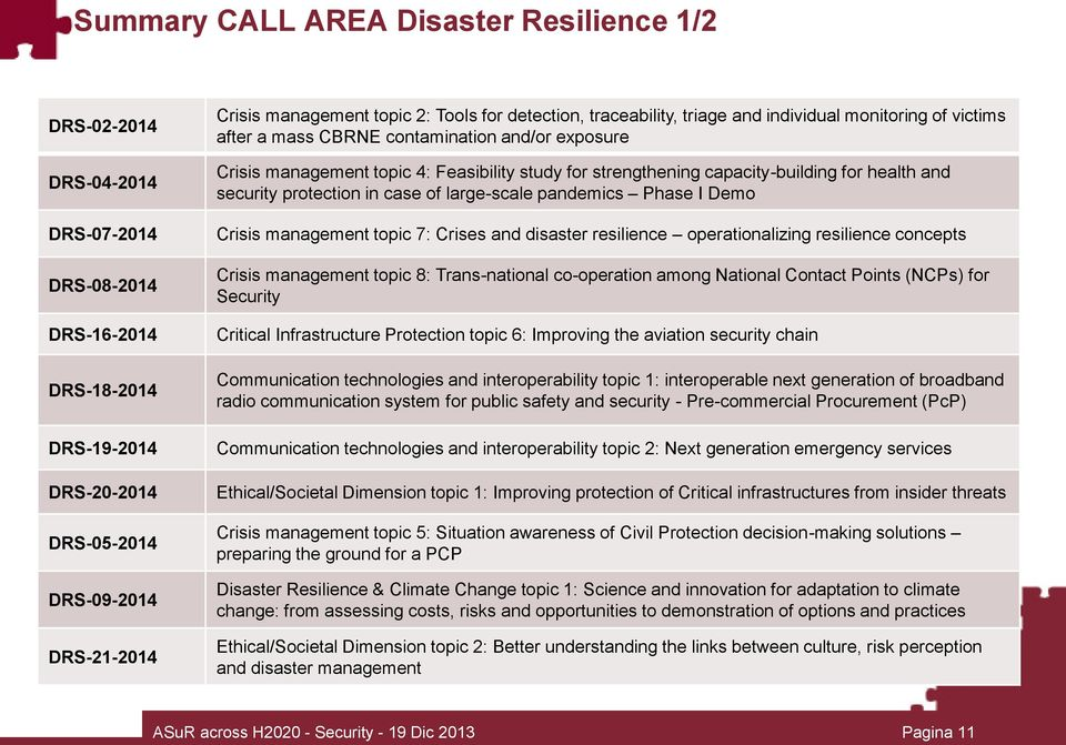 capacity-building for health and security protection in case of large-scale pandemics Phase I Demo Crisis management topic 7: Crises and disaster resilience operationalizing resilience concepts