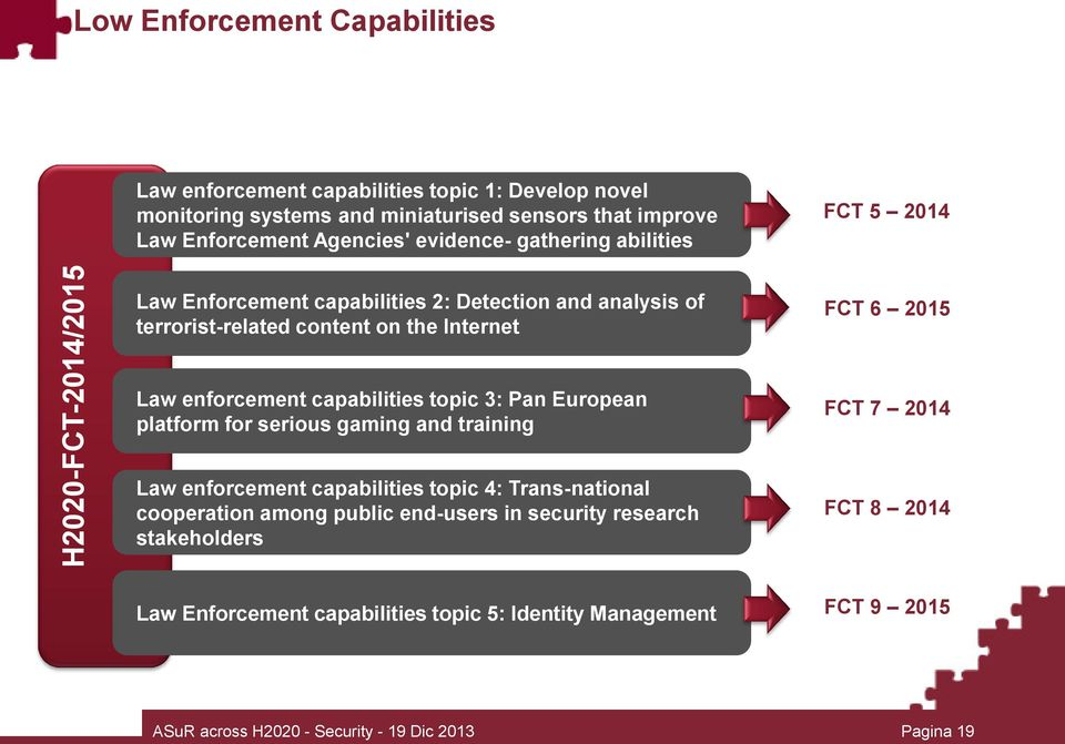 enforcement capabilities topic 3: Pan European platform for serious gaming and training FCT 7 2014 Law enforcement capabilities topic 4: Trans-national cooperation among