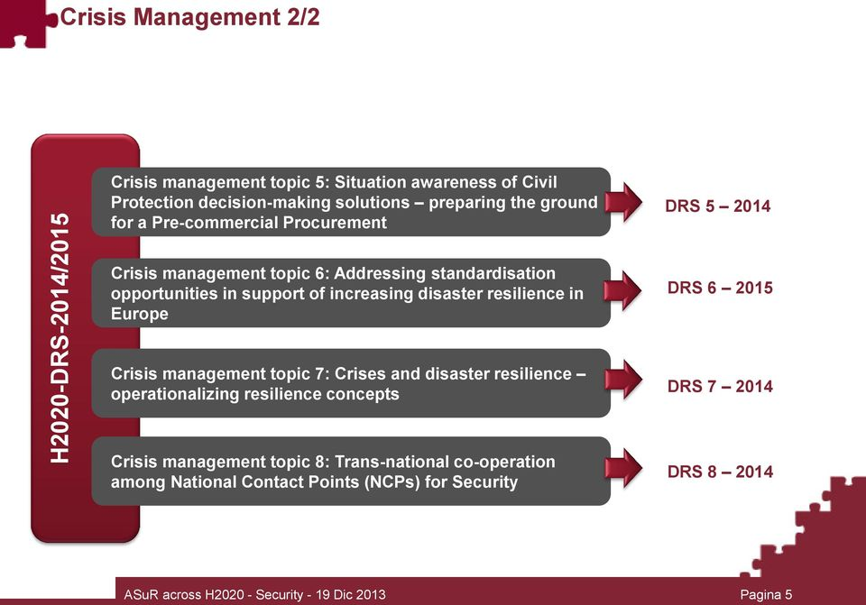 disaster resilience in Europe DRS 6 2015 Crisis management topic 7: Crises and disaster resilience operationalizing resilience concepts DRS 7 2014