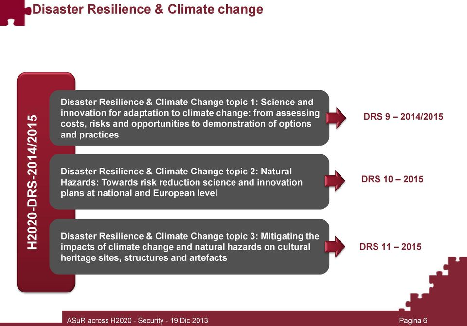 Hazards: Towards risk reduction science and innovation plans at national and European level DRS 10 2015 Disaster Resilience & Climate Change topic 3: Mitigating