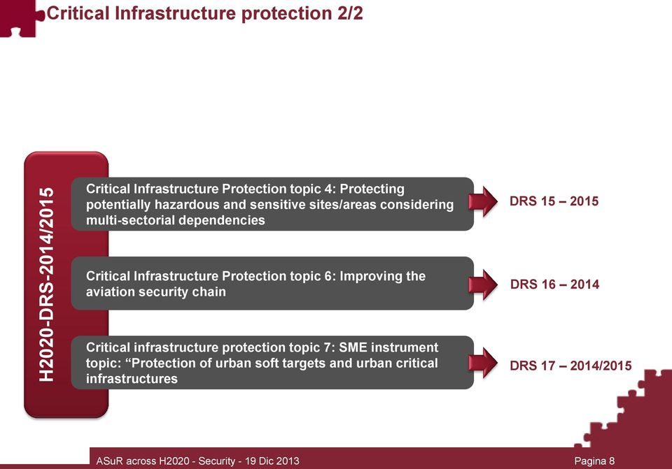 topic 6: Improving the aviation security chain DRS 16 2014 Critical infrastructure protection topic 7: SME instrument topic: