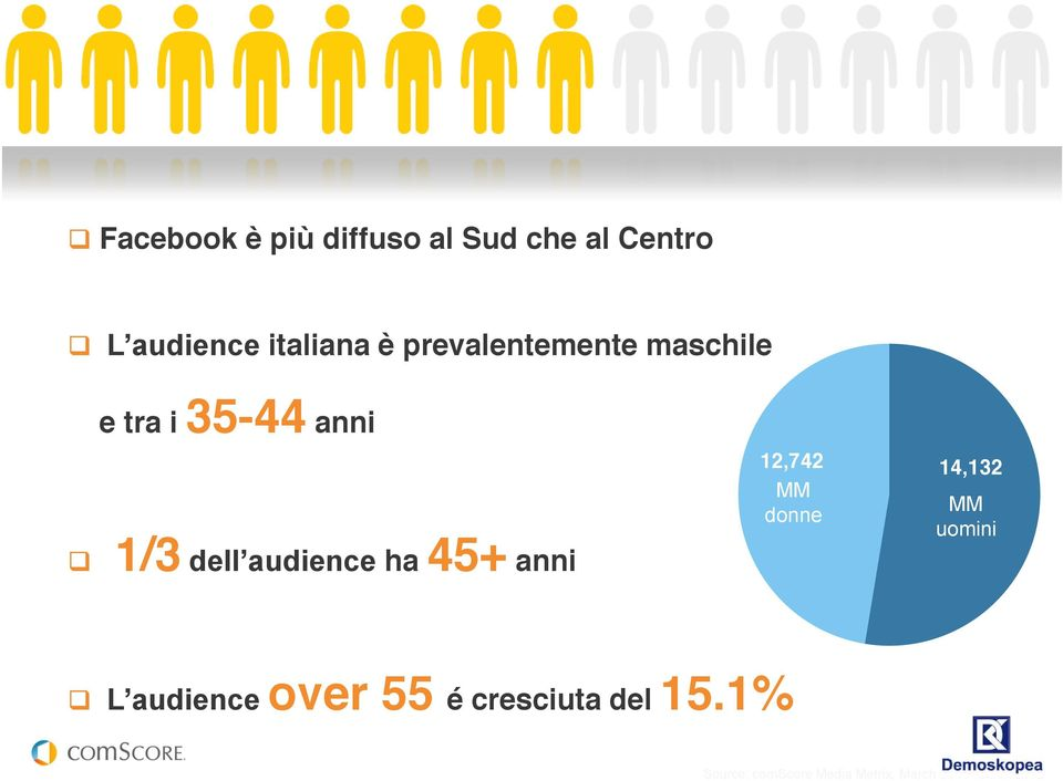 45+ anni 12,742 MM donne 14,132 MM uomini L audience over 55 é