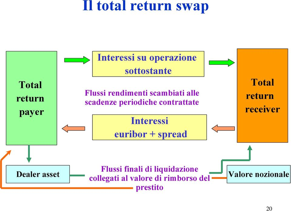 contrattate Interessi euribor + spread Total return receiver Dealer asset