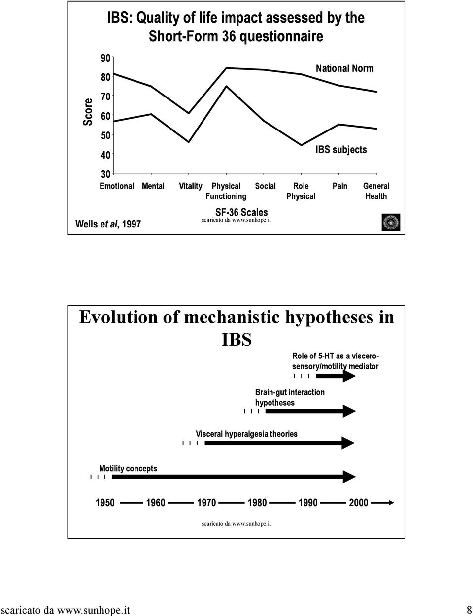 subjects Pain General Health Evolution of mechanistic hypotheses in IBS Role of 5-HT as a viscero-