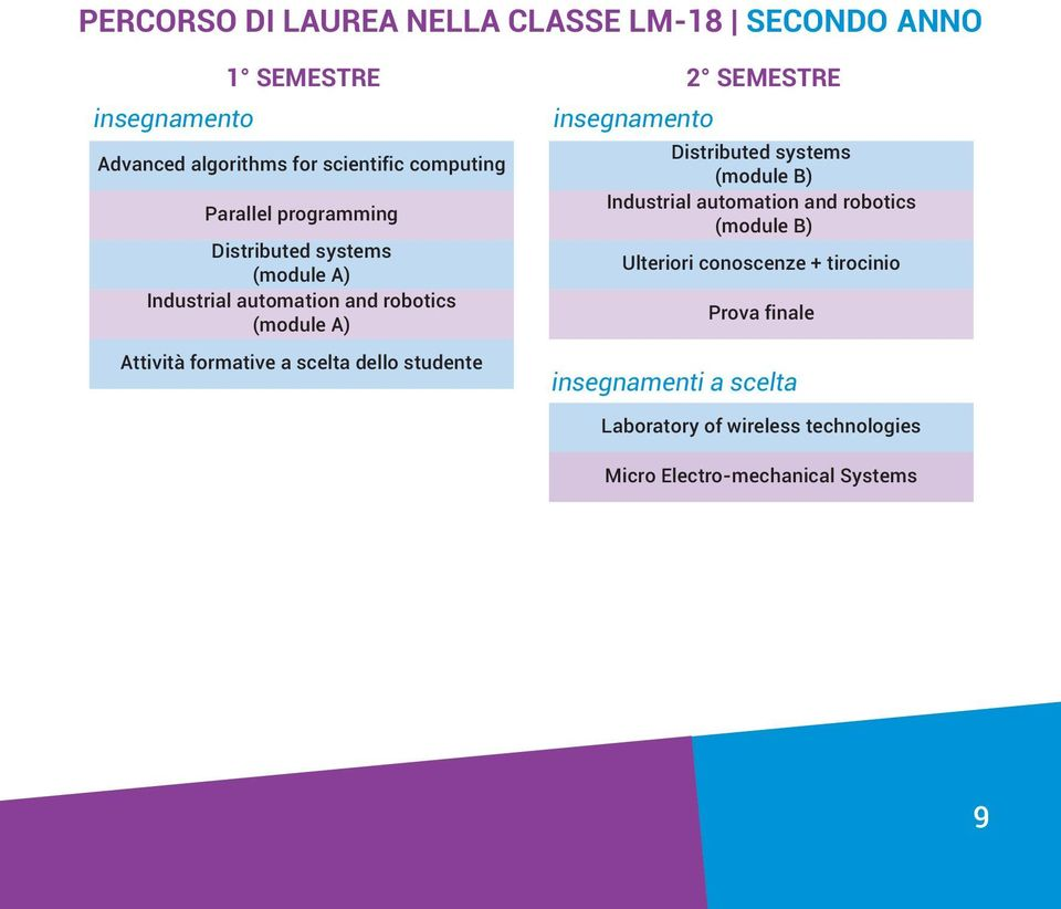 dello studente 2 SEMESTRE Distributed systems Industrial automation and robotics Ulteriori conoscenze +