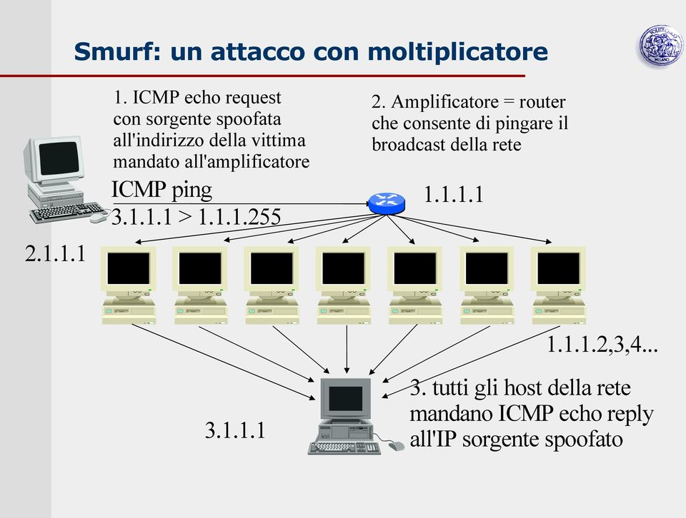 all'amplificatore ICMP ping 3.1.1.1 > 1.1.1.255 2.