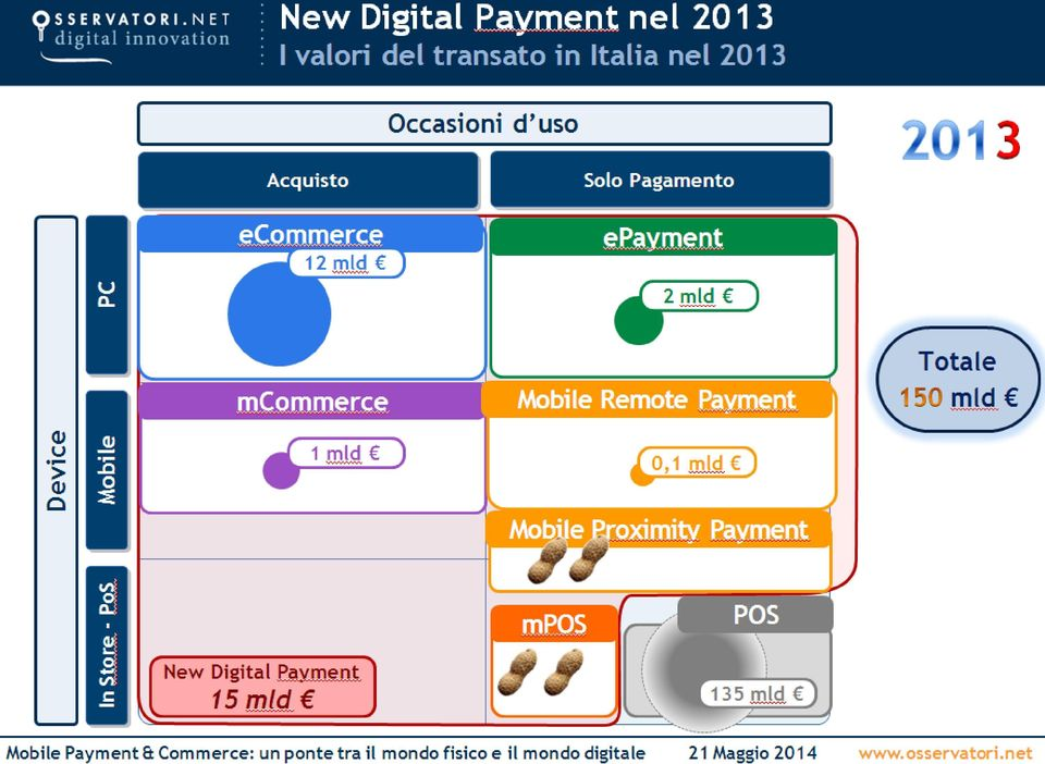 Pagamento epayment 2 mld 3 mcommerce Mobile Remote Payment Totale mld 1 mld