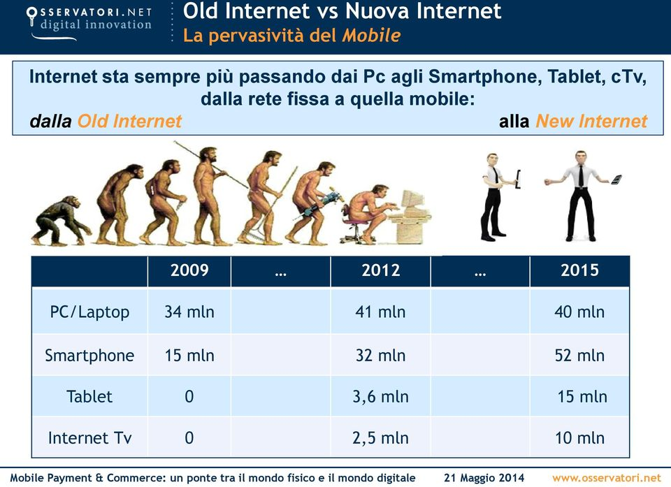 dalla Old Internet alla New Internet 2009 2012 2015 PC/Laptop 34 mln 41 mln 40