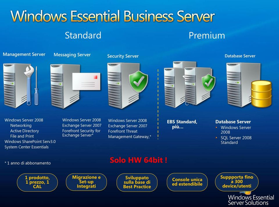0 System Center Essentials Windows Server 2008 Exchange Server 2007 Forefront Security for Exchange Server* Windows Server 2008 Exchange Server 2007 Forefront
