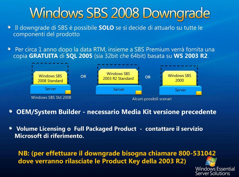 Windows SBS 2008 Standard OR Windows SBS 2003 R2 Standard OR Windows SBS 2000 Server Server Server Windows SBS Std 2008 Alcuni possibili scenari OEM/System Builder