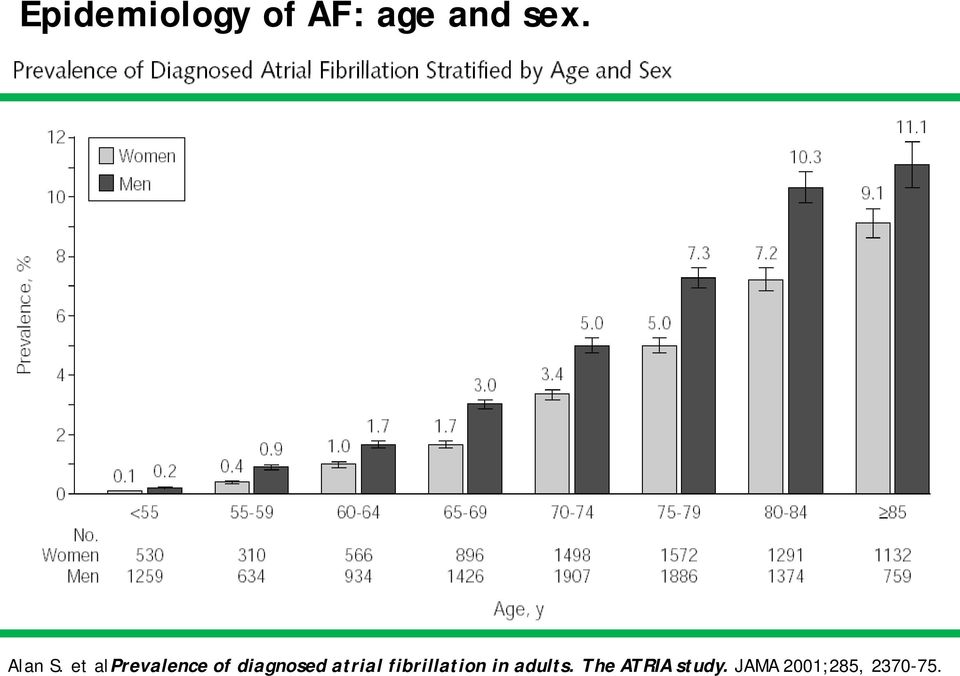 et alprevalence of diagnosed atrial