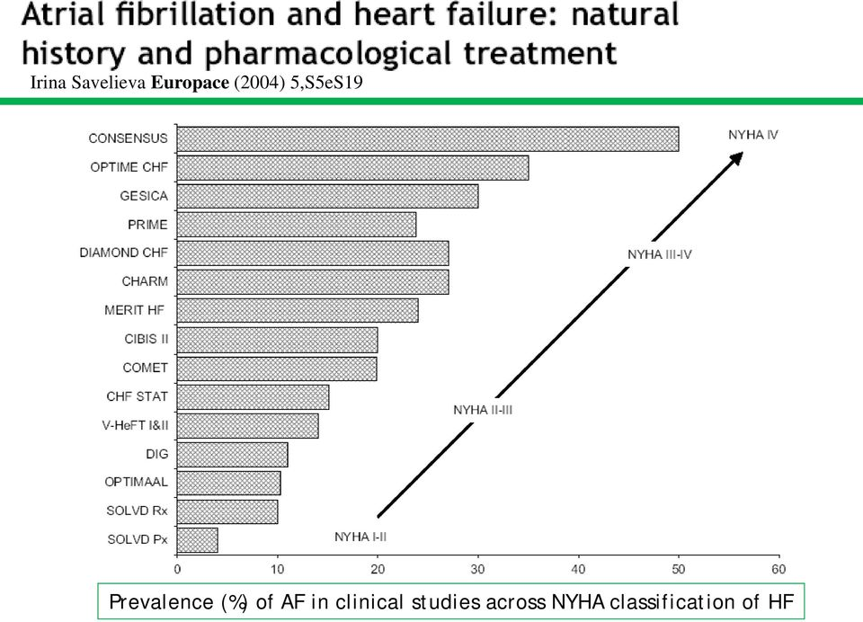(%) of AF in clinical