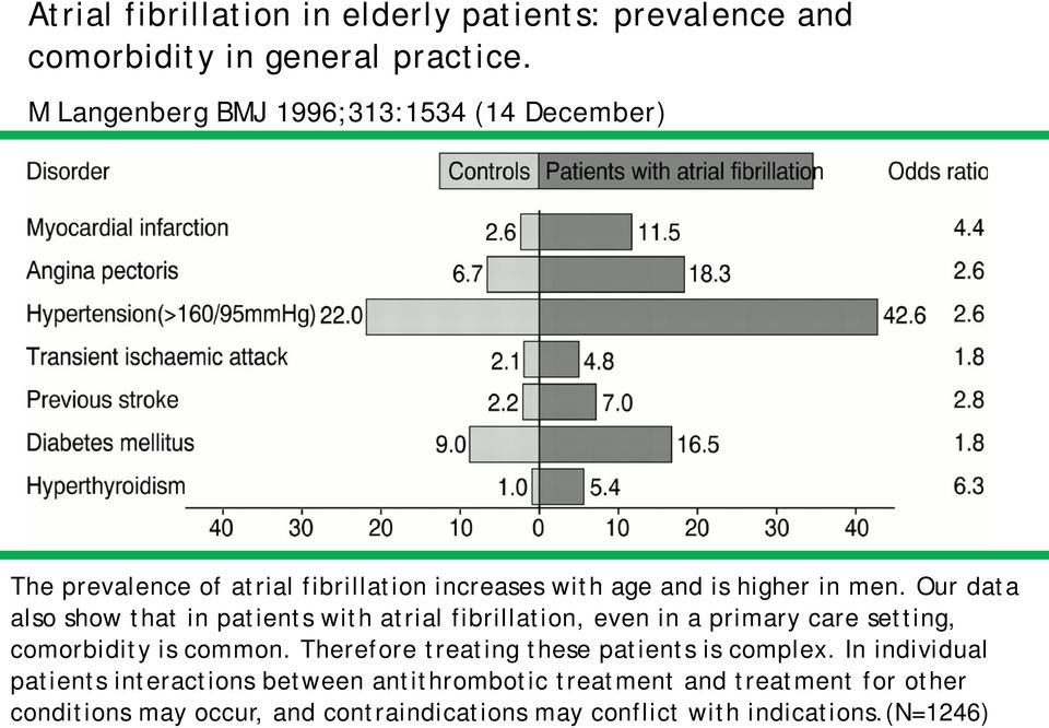 Our data also show that in patients with atrial fibrillation, even in a primary care setting, comorbidity is common.