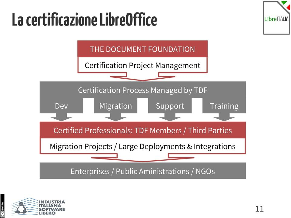 Training Certified Professionals: TDF Members / Third Parties Migration