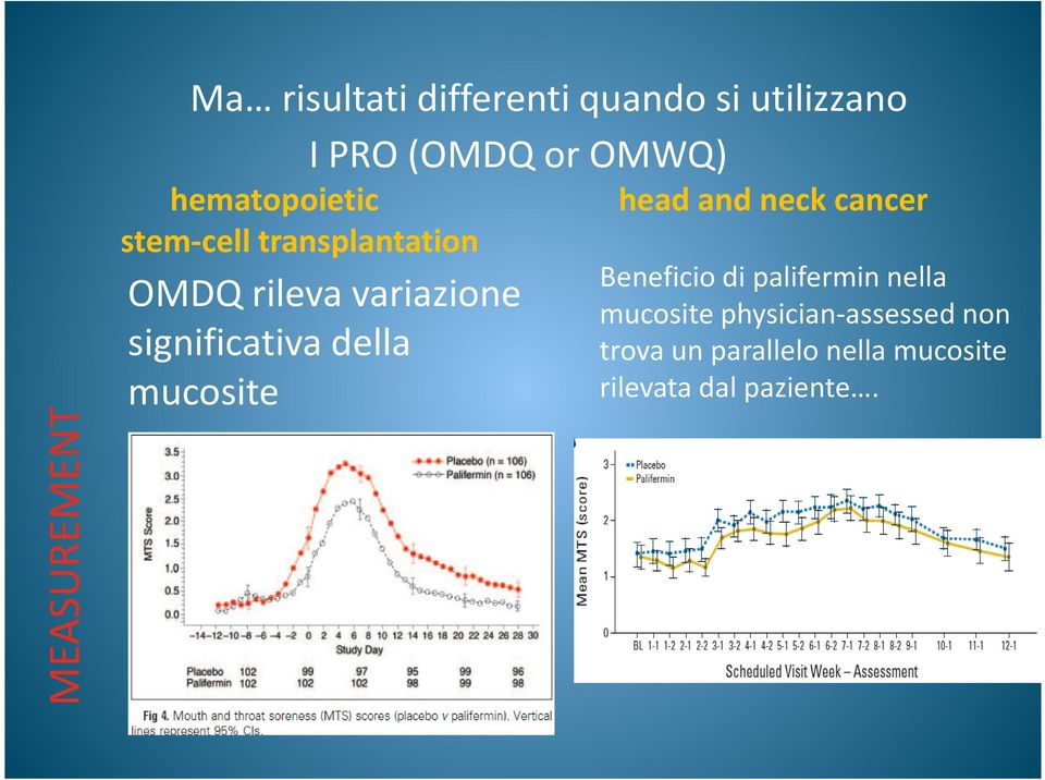 significativa della mucosite head and neck cancer Beneficio di palifermin