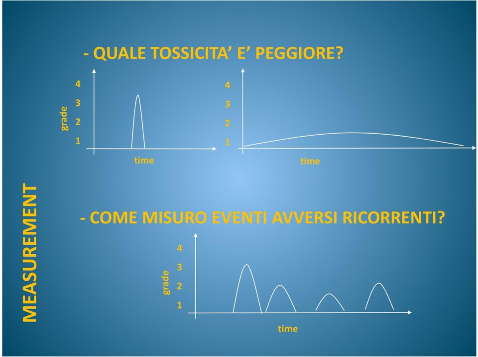 MEASUREMENT - COME MISURO EVENTI